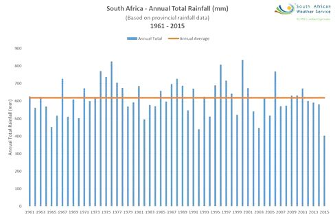 south-africa-2015-rainfall-is-lowest-in-at-least-55-years-chart_I4AMYCttD