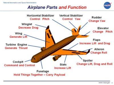 Hoe vlieg 'n vliegtuig?