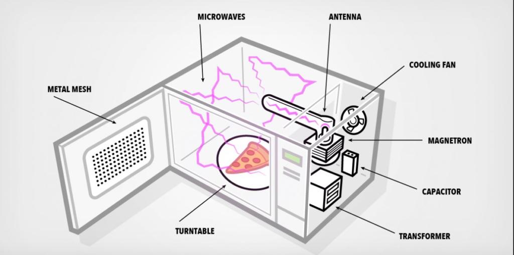 Is mikrogolf-oonde gevaarlik?