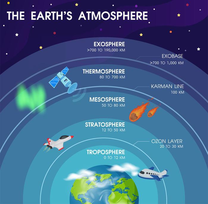 Waaruit bestaan die aarde se atmosfeer-lae?