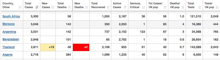 COVID-19: SA: Net 1,16% van huidige siekes benodig waaksorg